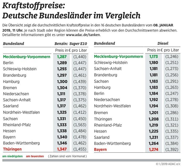 Günstigster Kraftstoff in Mecklenburg-Vorpommern