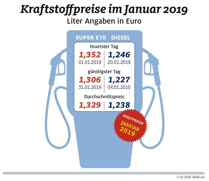 Tanken im Januar deutlich billiger Rückgang gegenüber November 2018 fast 20 Cent