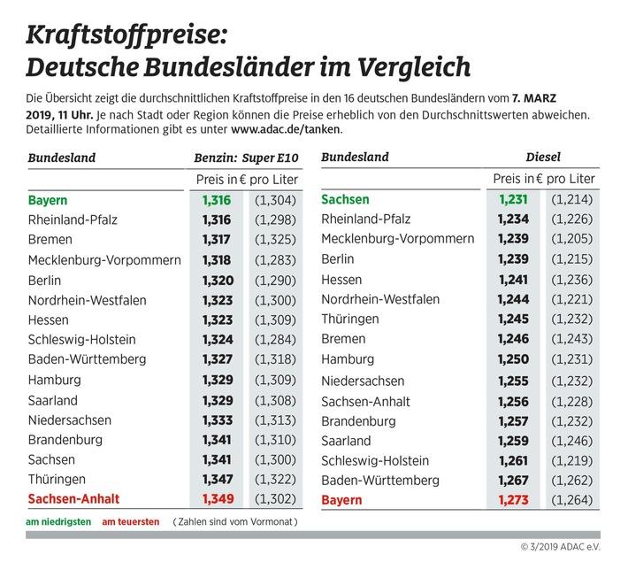 Geringe Spritpreisunterschiede zwischen den Bundesländern Extremfall Bayern: Benzin am günstigsten, Diesel am teuersten
