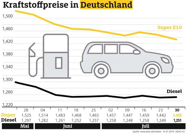 Benzin billiger, Diesel teurer Schwankungen trotz Spannungen am Persischen Golf gering