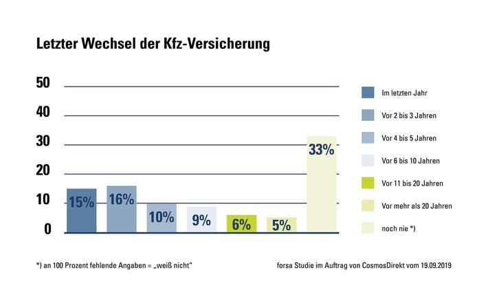 Treue Seelen: Ein Drittel der deutschen Autofahrer hat noch nie die Kfz-Versicherung gewechselt