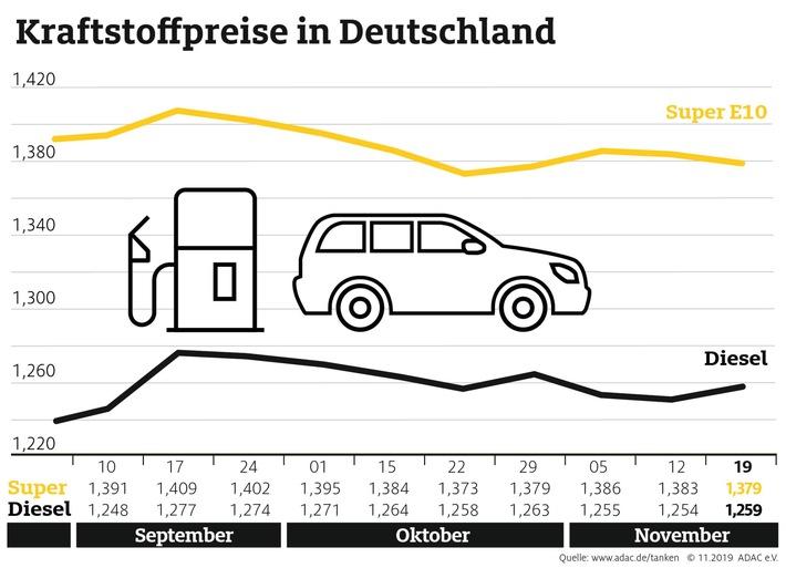 Benzin an den Tankstellen billiger als in der Vorwoche Preisdifferenz zwischen Benzin und Diesel verringert sich