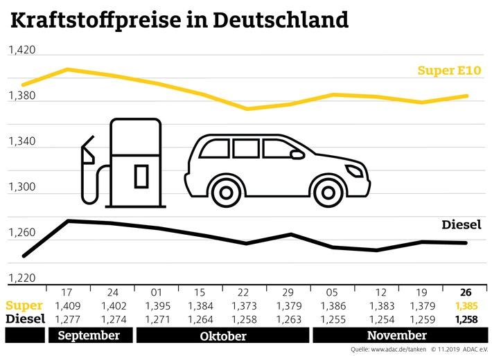 Benzin an den Tankstellen teurer als in der Vorwoche Rohölpreise ziehen deutlich an