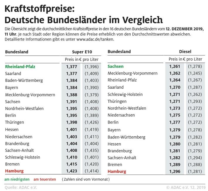 Benzin in Südwestdeutschland besonders günstig