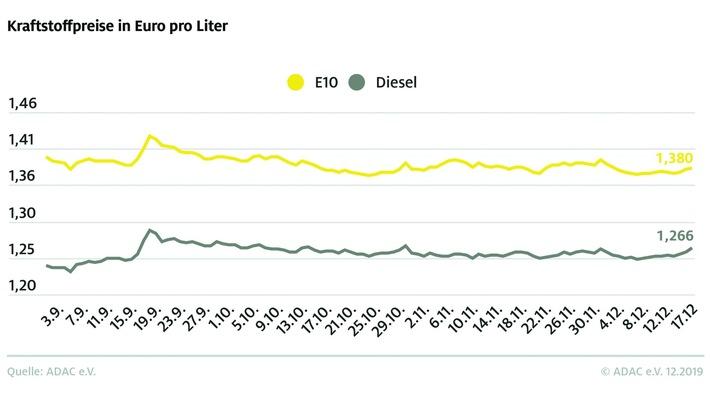 Spritpreise ziehen spürbar an: Rohöl deutlich teurer