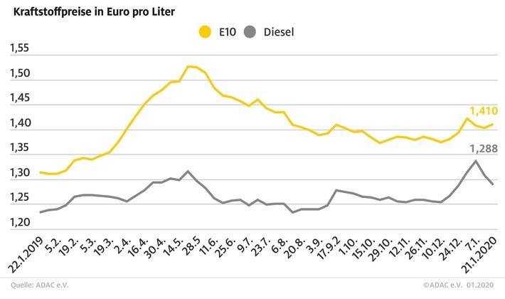 Benzin teurer: Diesel deutlich billiger Preisdifferenz erstmals in diesem Jahr zweistellig