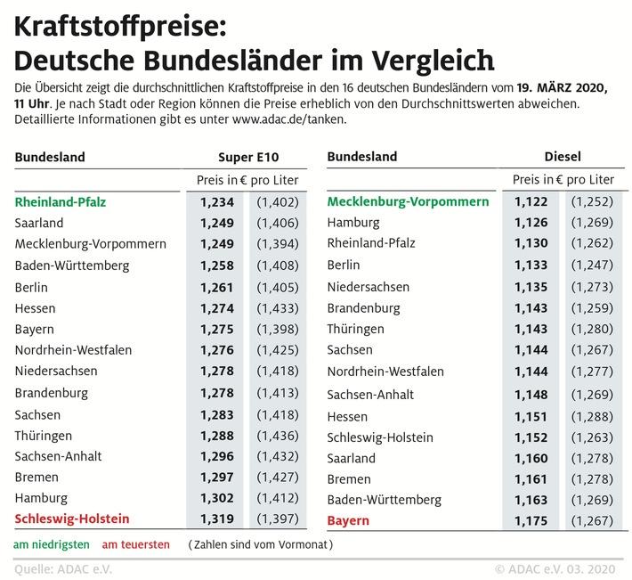 Super E10 in Rheinland-Pfalz besonders günstig Starke regionale Preisunterschiede
