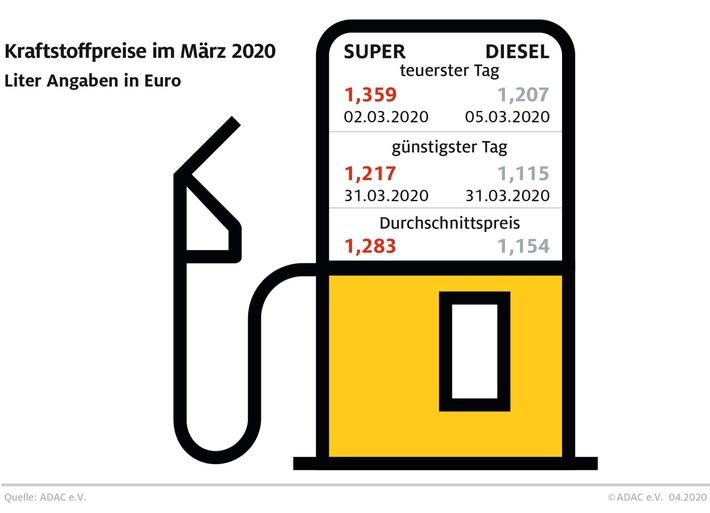 Kraftstoffpreise sinken weiter Benzin im März so günstig wie zuletzt im August 2016