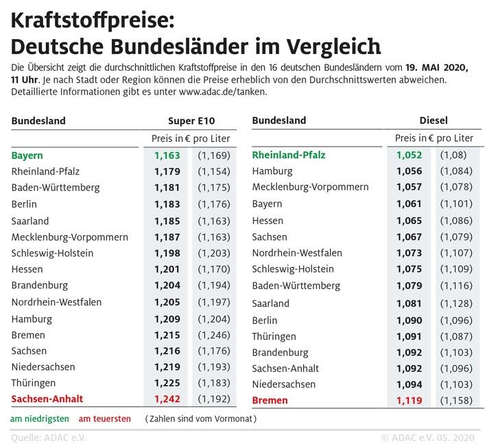 Benzin in Bayern am günstigstenRegionale Preisunterschiede weiterhin groß