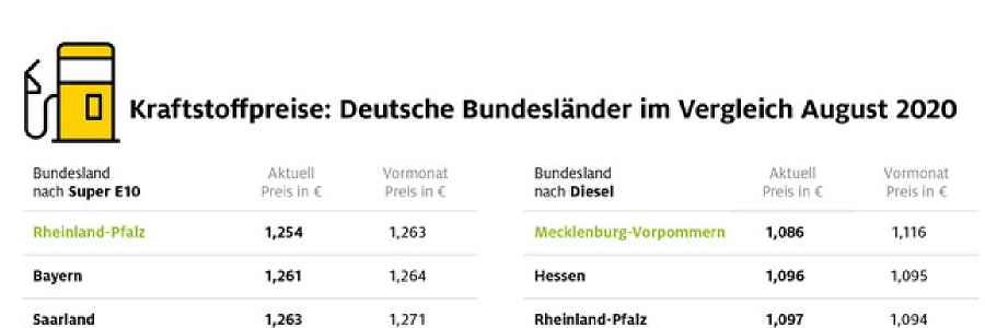 Benzin in Rheinland-Pfalz am günstigsten – Regionale Unterschiede werden geringer
