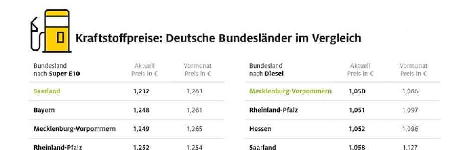 Benzin im Saarland am günstigsten – Tanken in Bremen besonders teuer